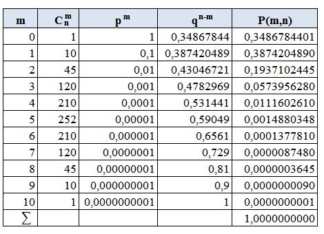 Пример биномиального распределения